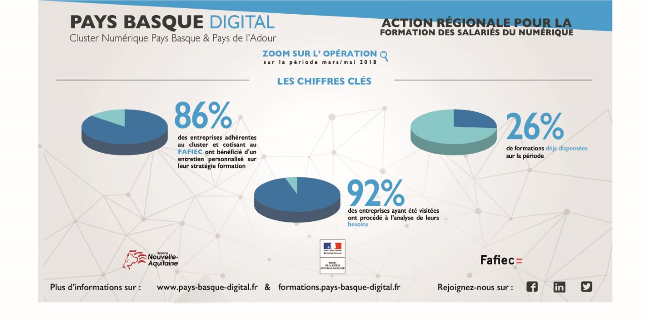 Pays Basque Digital Formations 2018