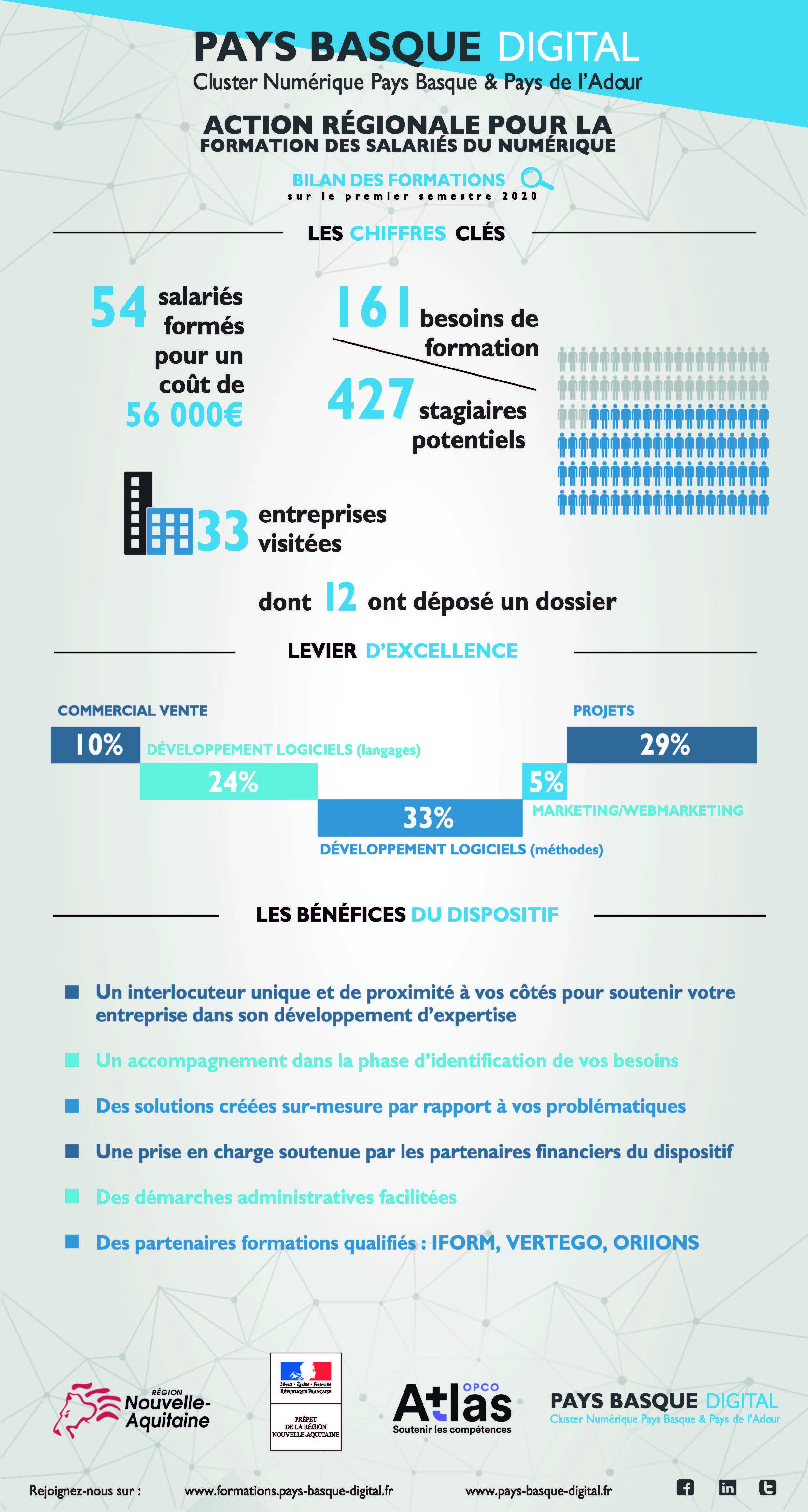 Bilan ARFSN mi-2020, dispositif d'Action Régionale pour la Formation des Salariés du Numérique